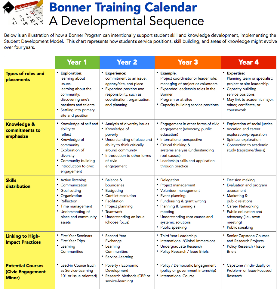 Calendar Organization Questionnaire : Bonner student development goals and framework