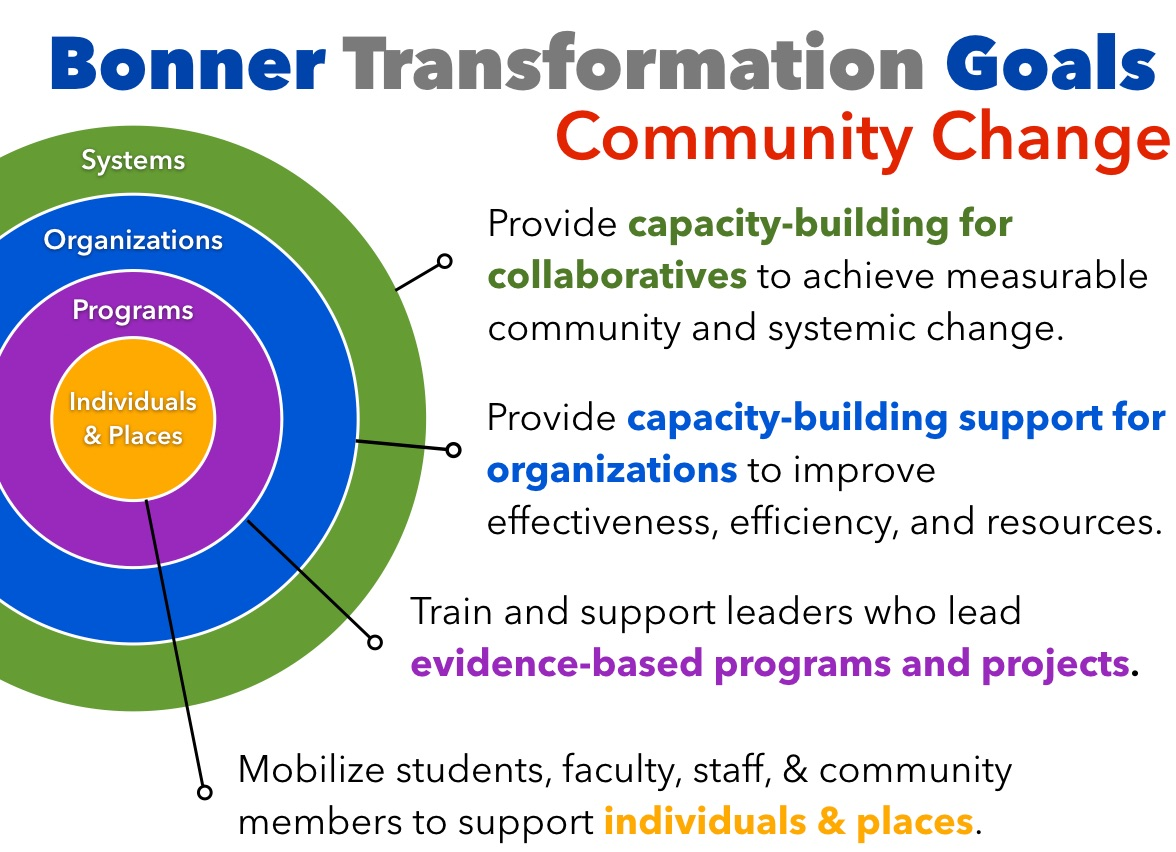 bonner community partnerships goals and framework each campus program develops a long term approach working key local national and even international organizations year after year